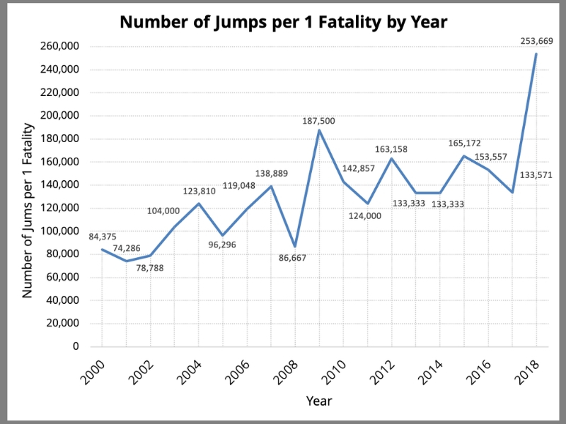 USPA Safety Statistics